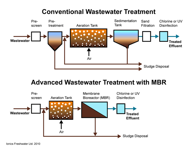 advanced wastewater treatment filter pictures to pin on